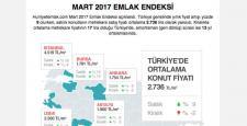 Hürriyet Emlak, 2017 Mart Emlak Endeksi'ni açıkladı…