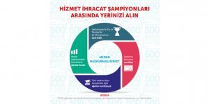 TİM en büyük 500 hizmet ihracatçısını belirliyor…